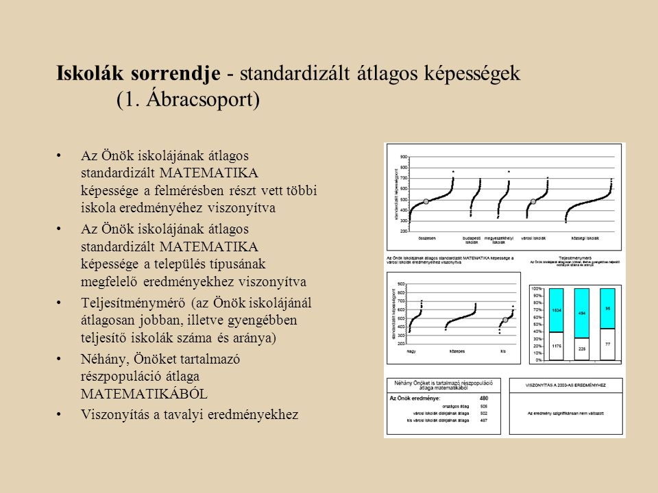 Iskolák sorrendje - standardizált átlagos képességek (1. Ábracsoport)