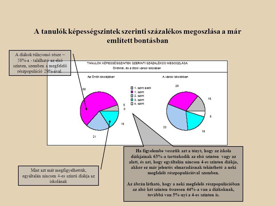A tanulók képességszintek szerinti százalékos megoszlása a már említett bontásban