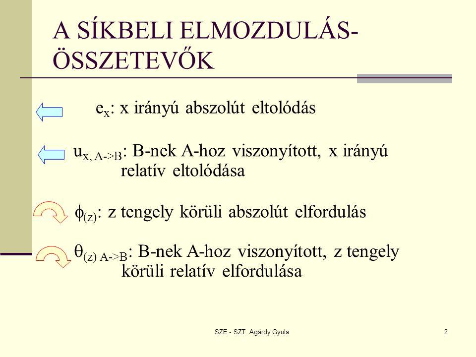 A SÍKBELI ELMOZDULÁS-ÖSSZETEVŐK