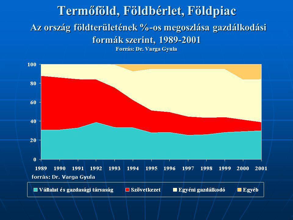 Termőföld, Földbérlet, Földpiac Az ország földterületének %-os megoszlása gazdálkodási formák szerint, 1989-2001 Forrás: Dr. Varga Gyula
