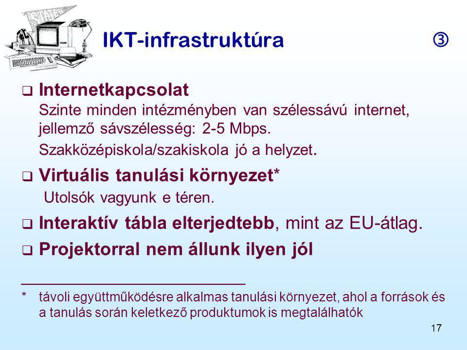 IKT-infrastruktúra 