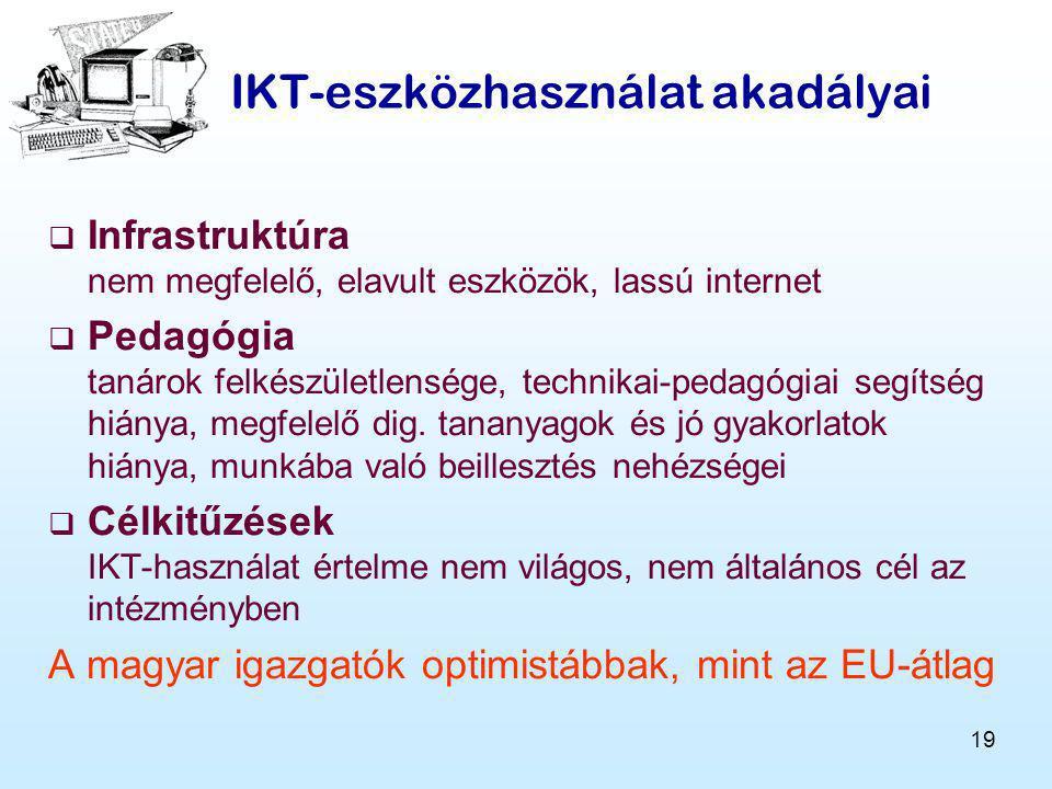 IKT-eszközhasználat akadályai