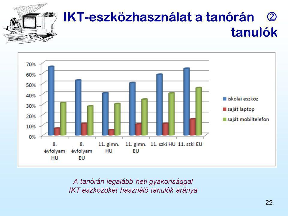 IKT-eszközhasználat a tanórán  tanulók