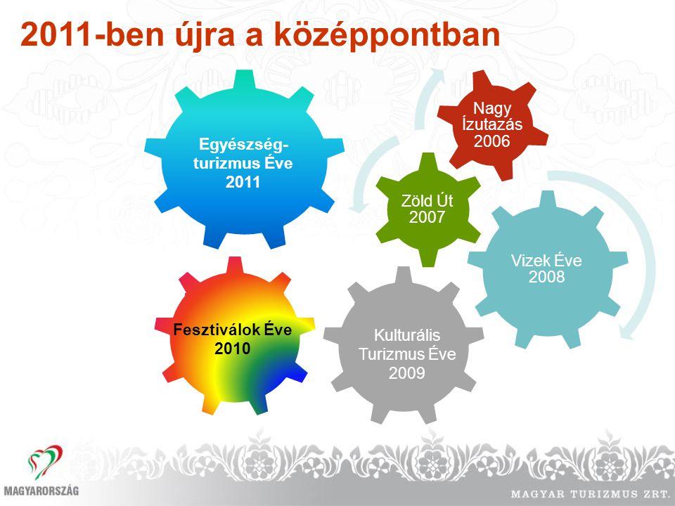 Egyészség-turizmus Éve 2011