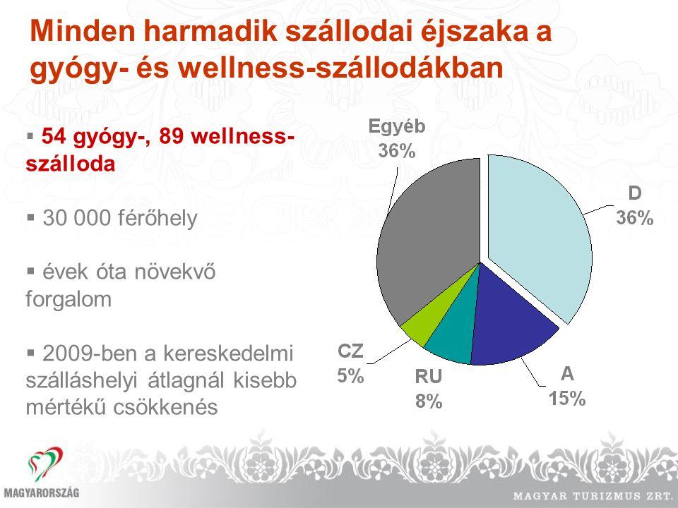 Minden harmadik szállodai éjszaka a gyógy- és wellness-szállodákban