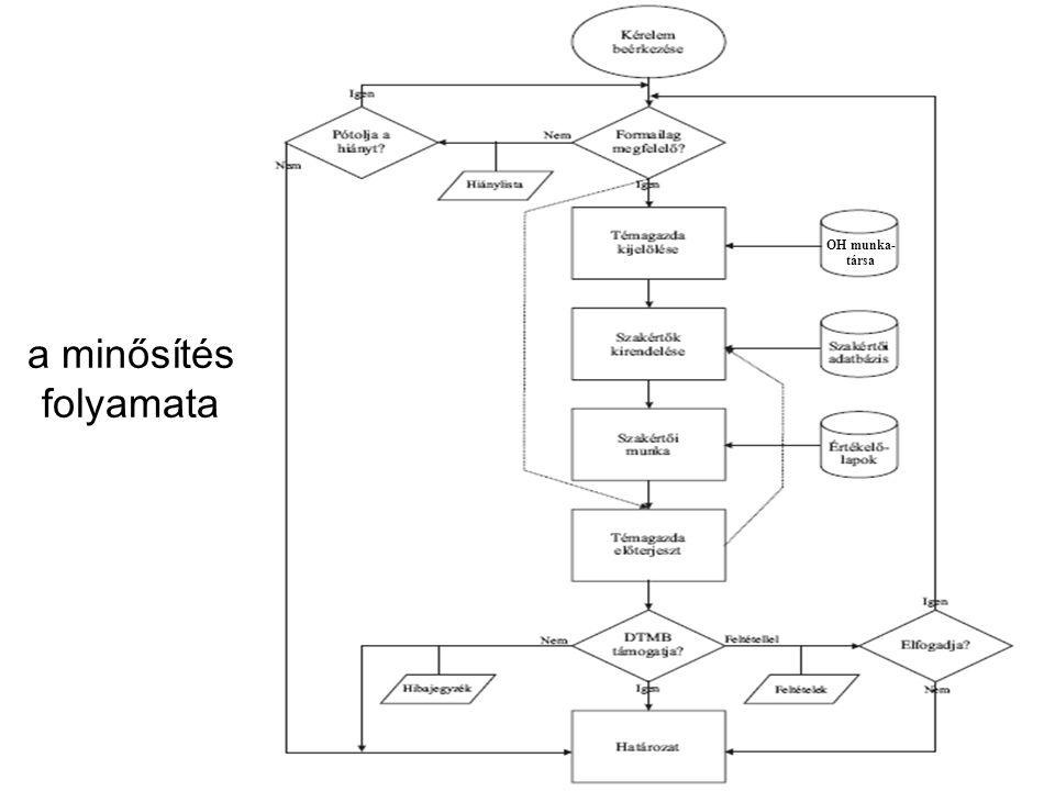 a minősítés folyamata Tipizálás Értékelés Értékelési rendszer