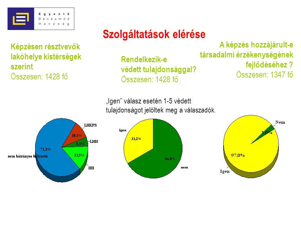Képzésen résztvevők lakóhelye kistérségek szerint Összesen: 1428 fő
