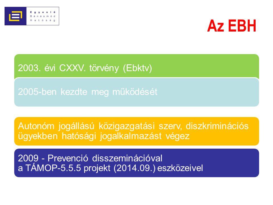Az EBH 2003. évi CXXV. törvény (Ebktv) 2005-ben kezdte meg működését