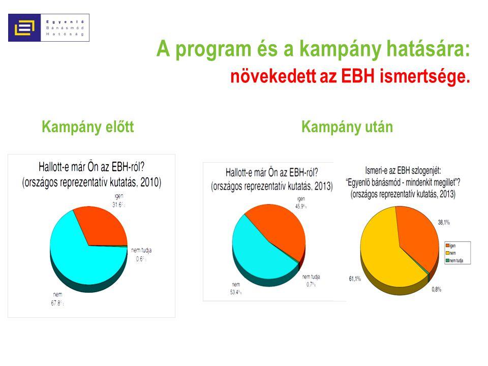 A program és a kampány hatására: növekedett az EBH ismertsége.