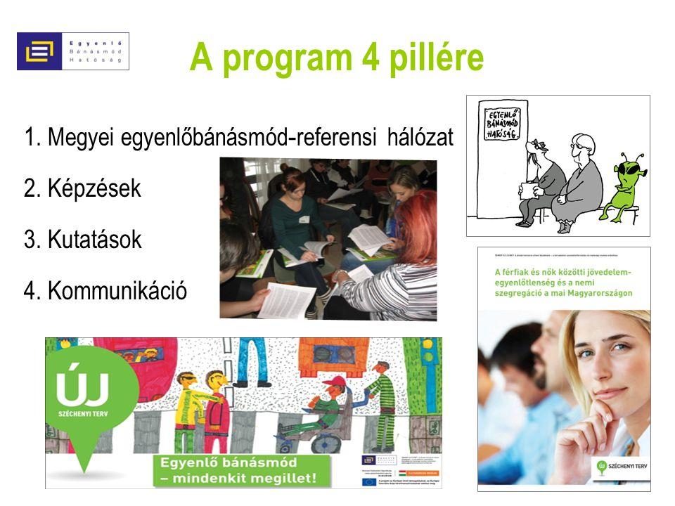 A program 4 pillére 1. Megyei egyenlőbánásmód-referensi hálózat