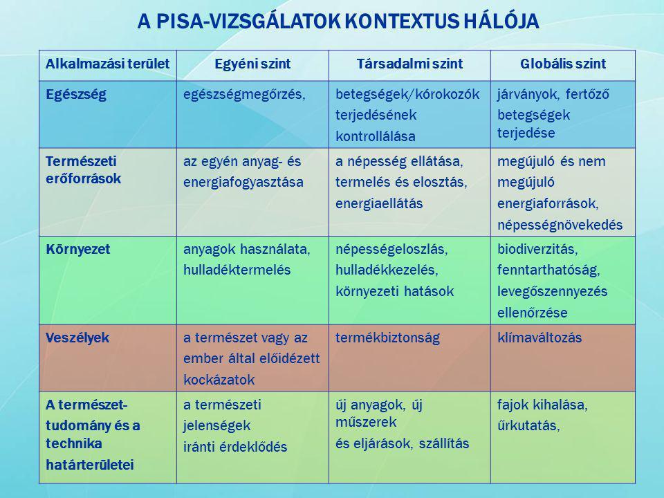 A PISA-VIZSGÁLATOK KONTEXTUS HÁLÓJA