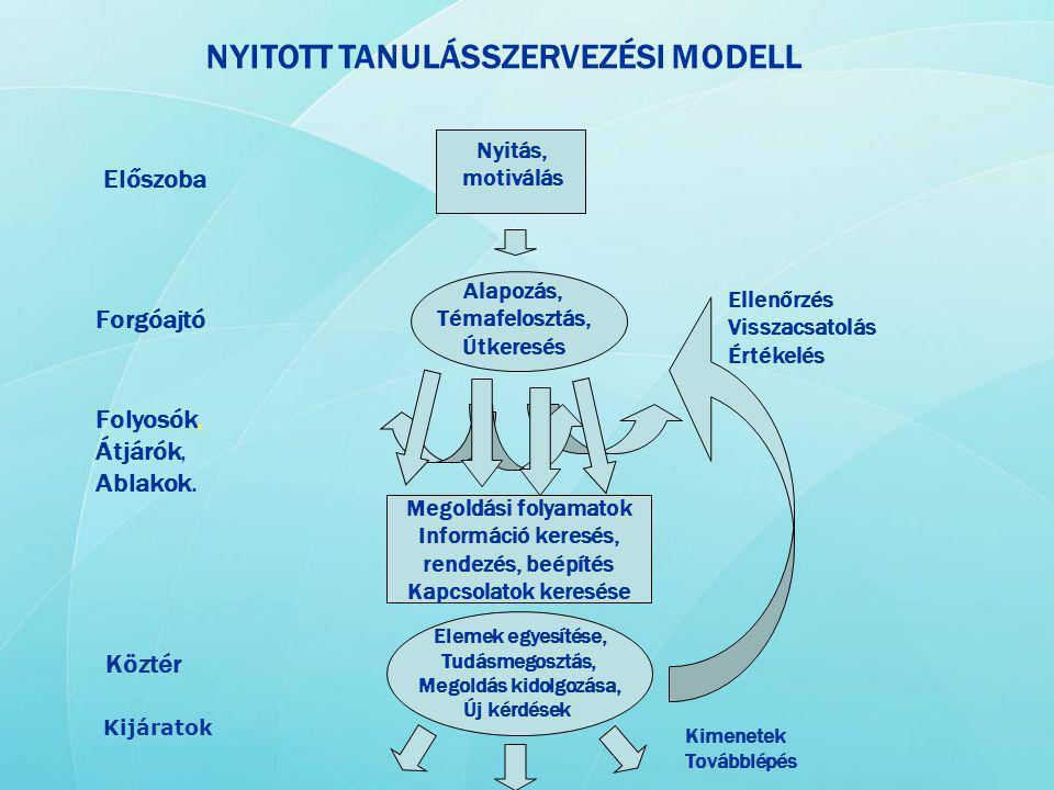 NYITOTT TANULÁSSZERVEZÉSI MODELL