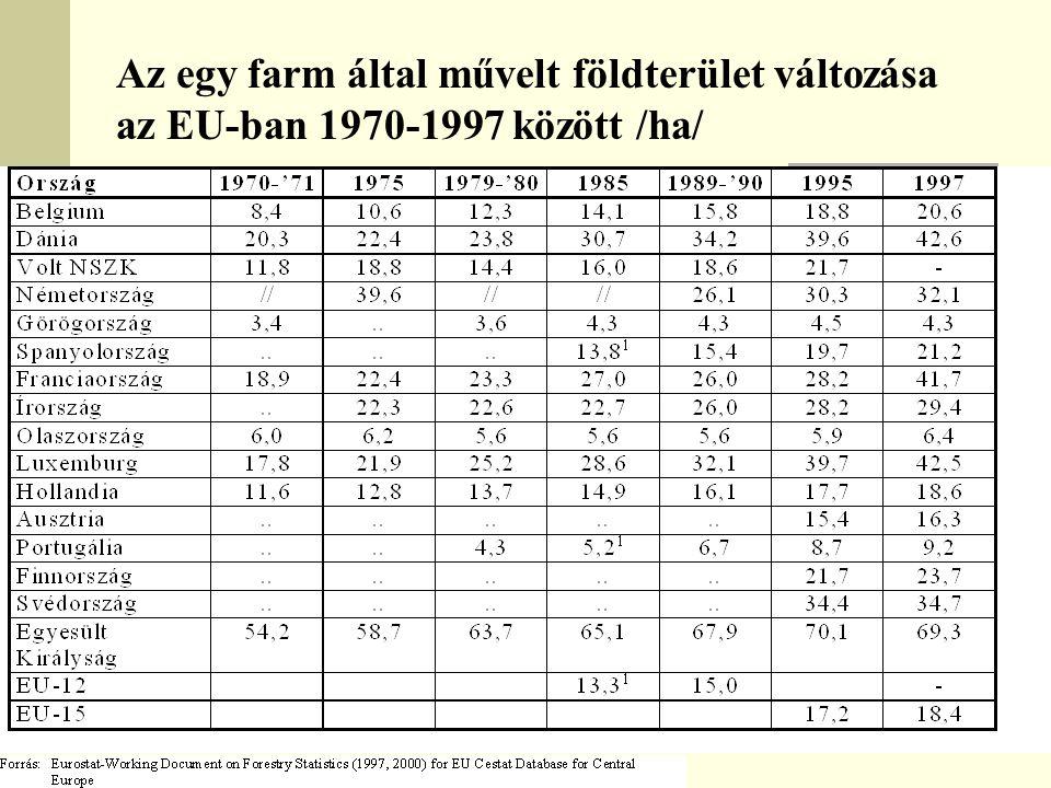 Az egy farm által művelt földterület változása az EU-ban 1970-1997 között /ha/