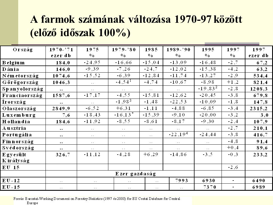 A farmok számának változása 1970-97 között (előző időszak 100%)