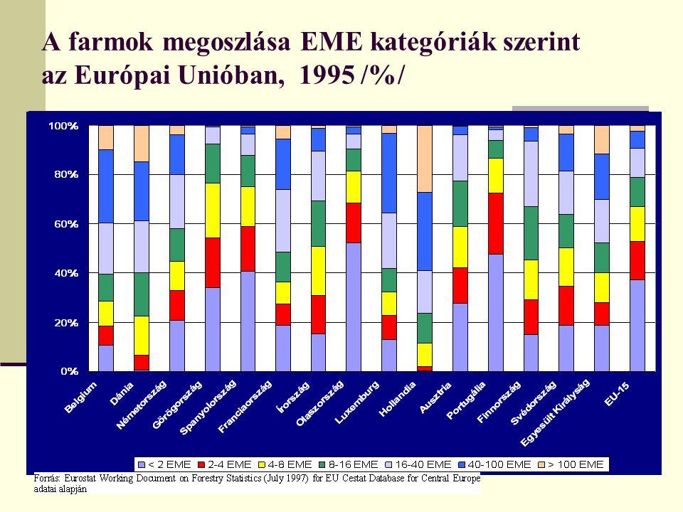 A farmok megoszlása EME kategóriák szerint az Európai Unióban, 1995 /%/