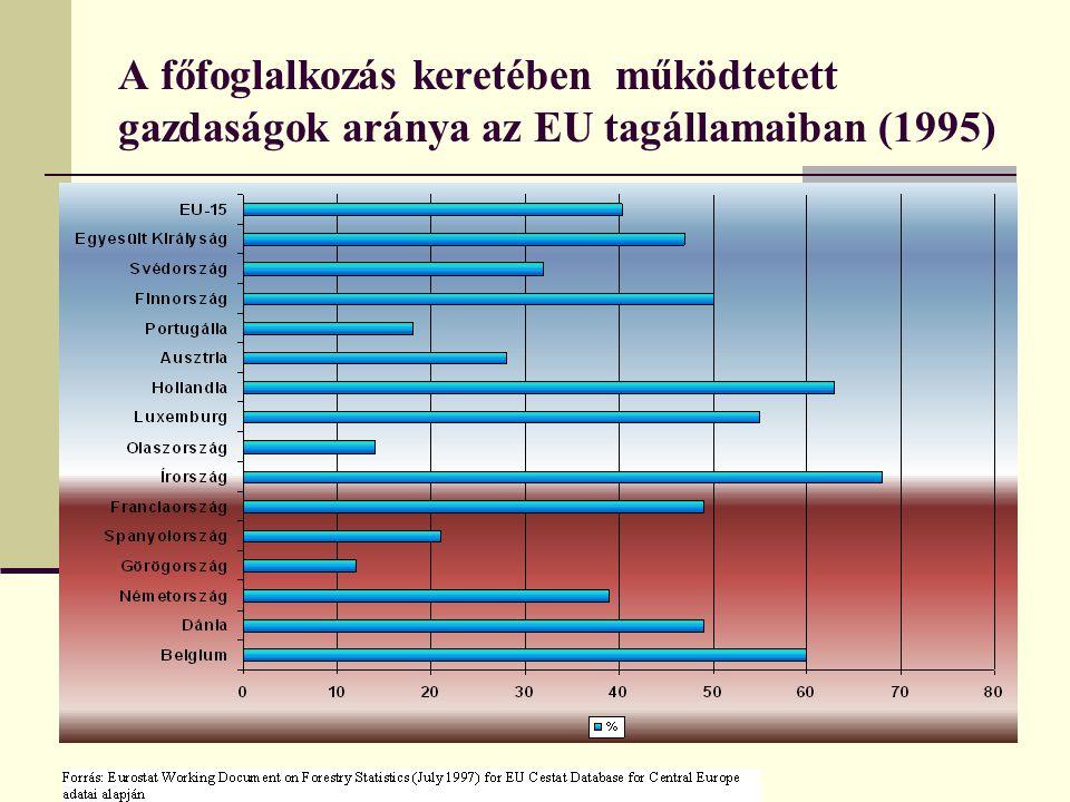 A főfoglalkozás keretében működtetett gazdaságok aránya az EU tagállamaiban (1995)