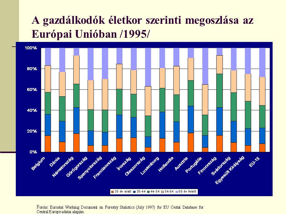 A gazdálkodók életkor szerinti megoszlása az Európai Unióban /1995/