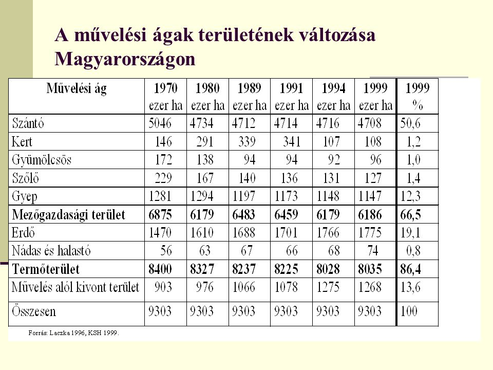 A művelési ágak területének változása Magyarországon
