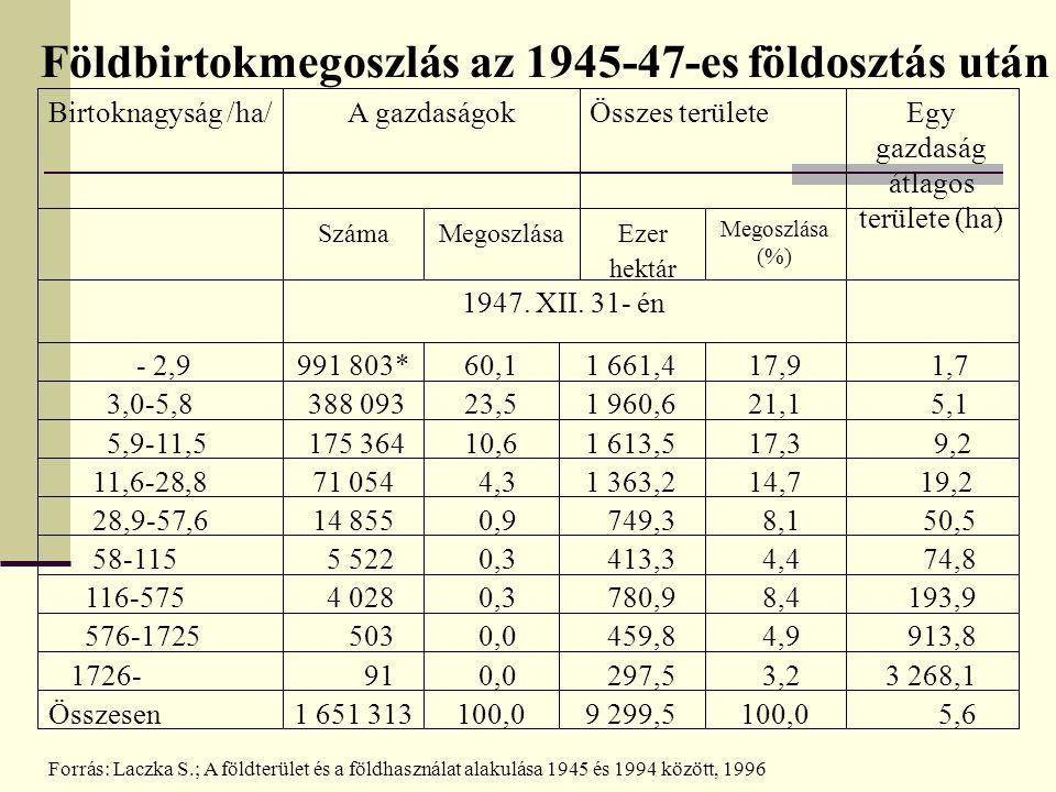 Földbirtokmegoszlás az 1945-47-es földosztás után