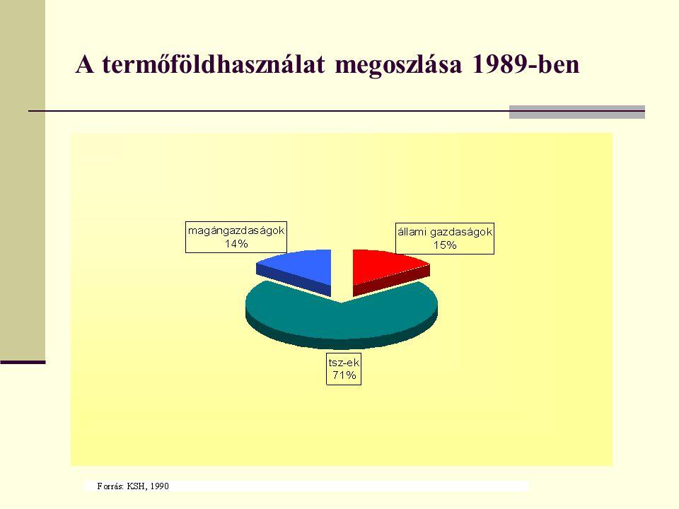 A termőföldhasználat megoszlása 1989-ben
