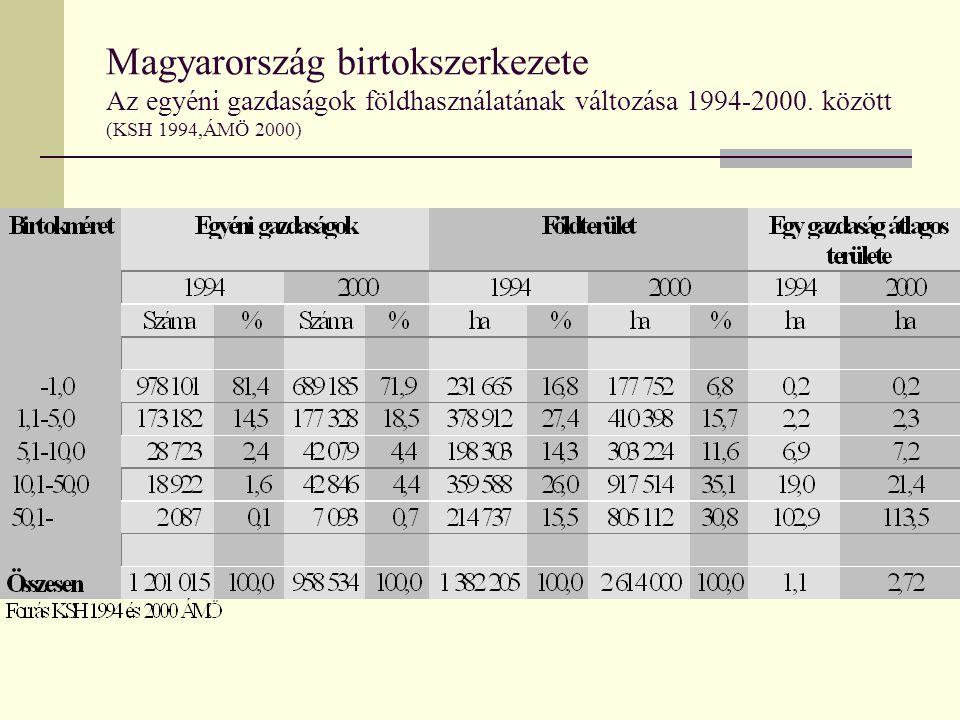 Magyarország birtokszerkezete Az egyéni gazdaságok földhasználatának változása 1994-2000.