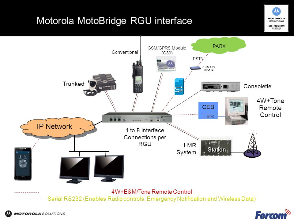 Motorola MotoBridge RGU interface