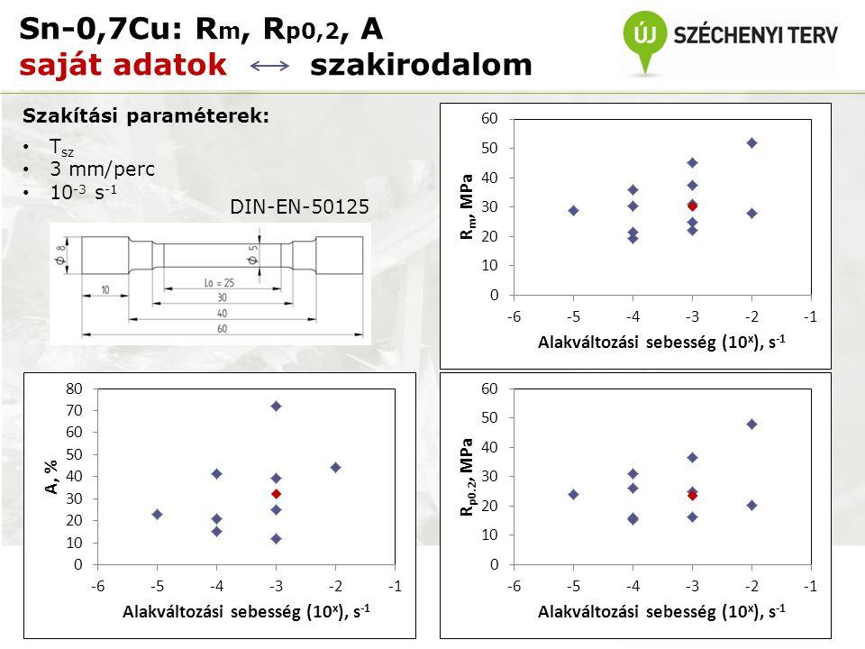 Sn-0,7Cu: Rm, Rp0,2, A saját adatok szakirodalom