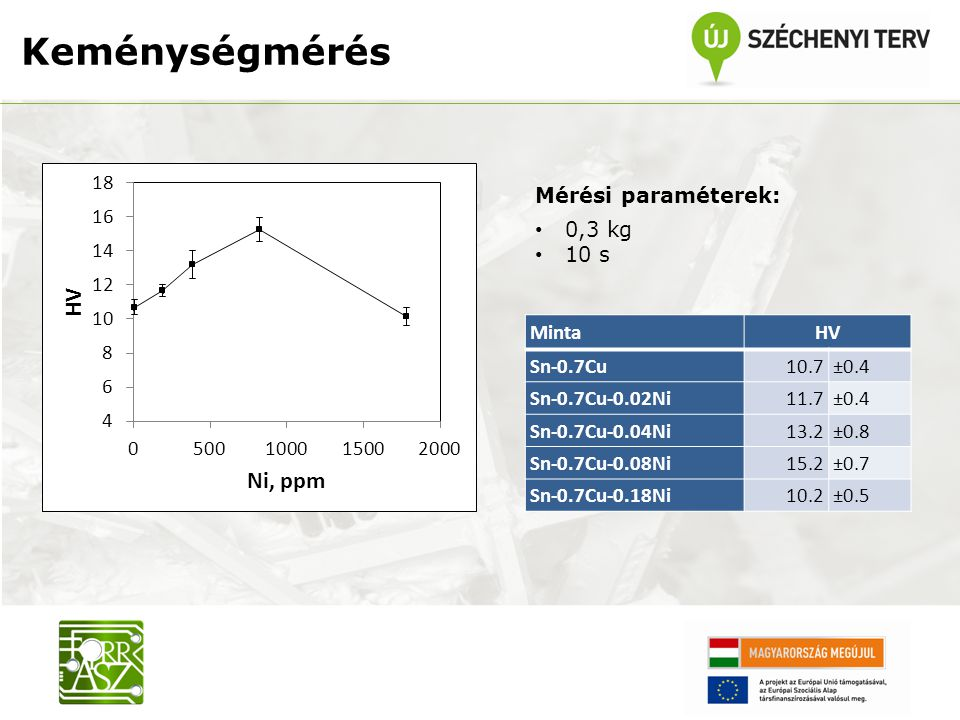 Keménységmérés Mérési paraméterek: 0,3 kg 10 s Minta HV Sn-0.7Cu 10.7