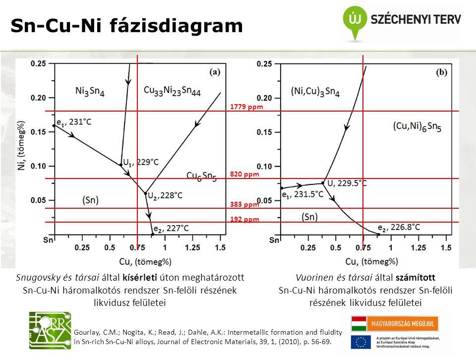 Sn-Cu-Ni fázisdiagram