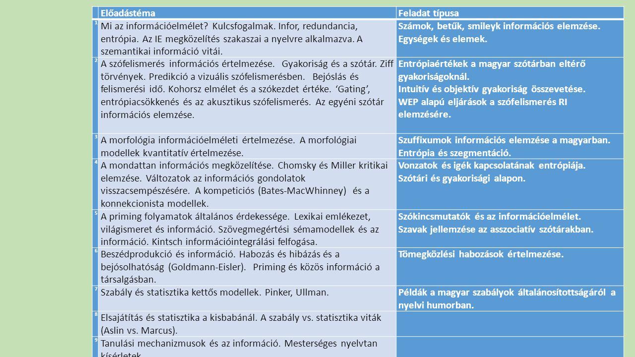 Számok, betűk, smileyk információs elemzése. Egységek és elemek.