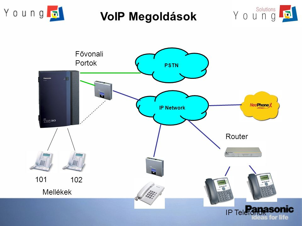 VoIP Megoldások Fővonali Portok Router 101 102 Mellékek IP Telefonok