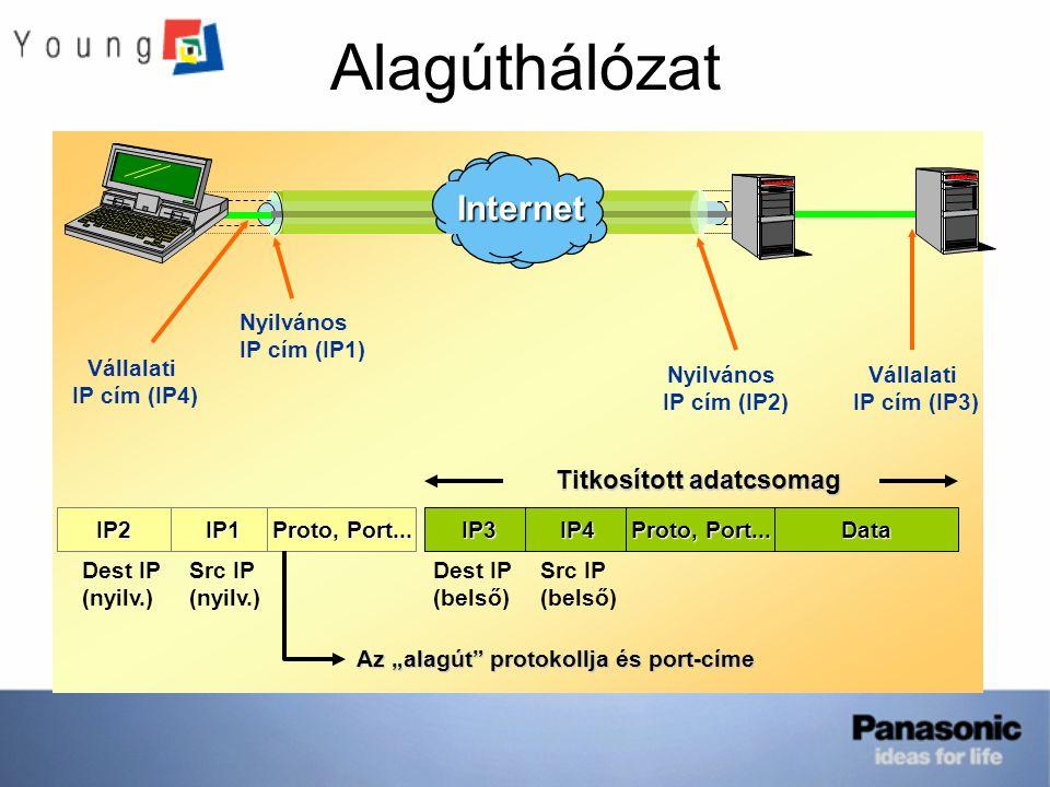 Titkosított adatcsomag