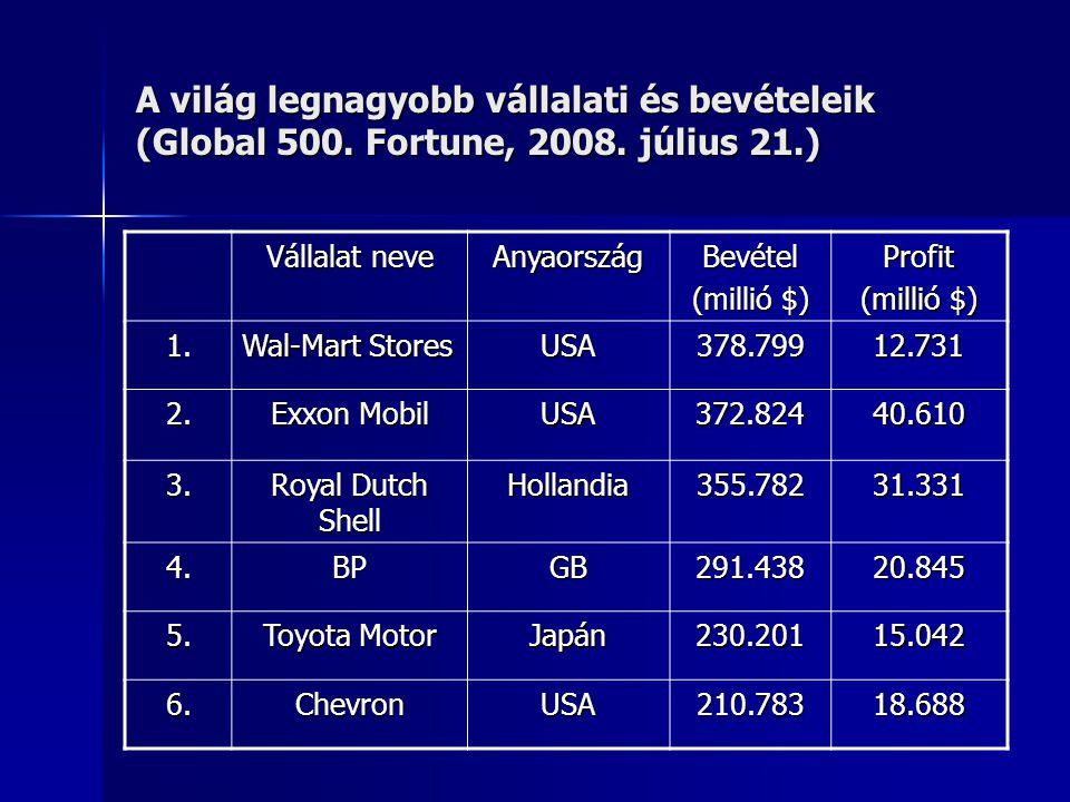 A világ legnagyobb vállalati és bevételeik (Global 500. Fortune, 2008