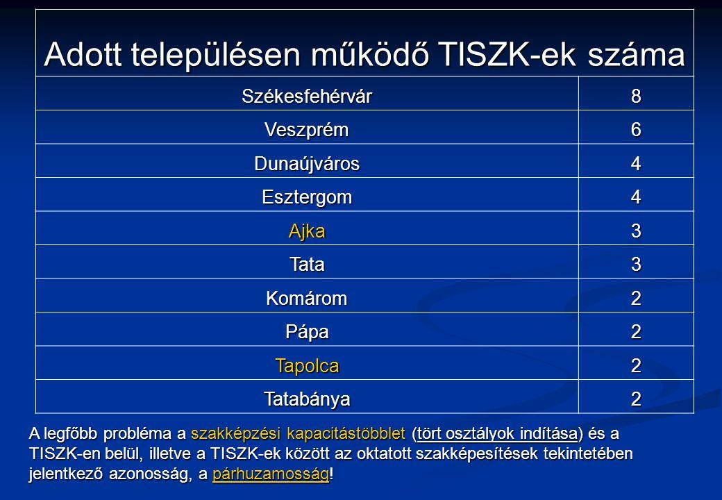 Adott településen működő TISZK-ek száma