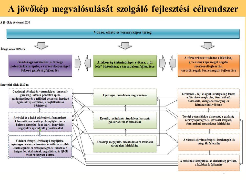 A jövőkép megvalósulását szolgáló fejlesztési célrendszer