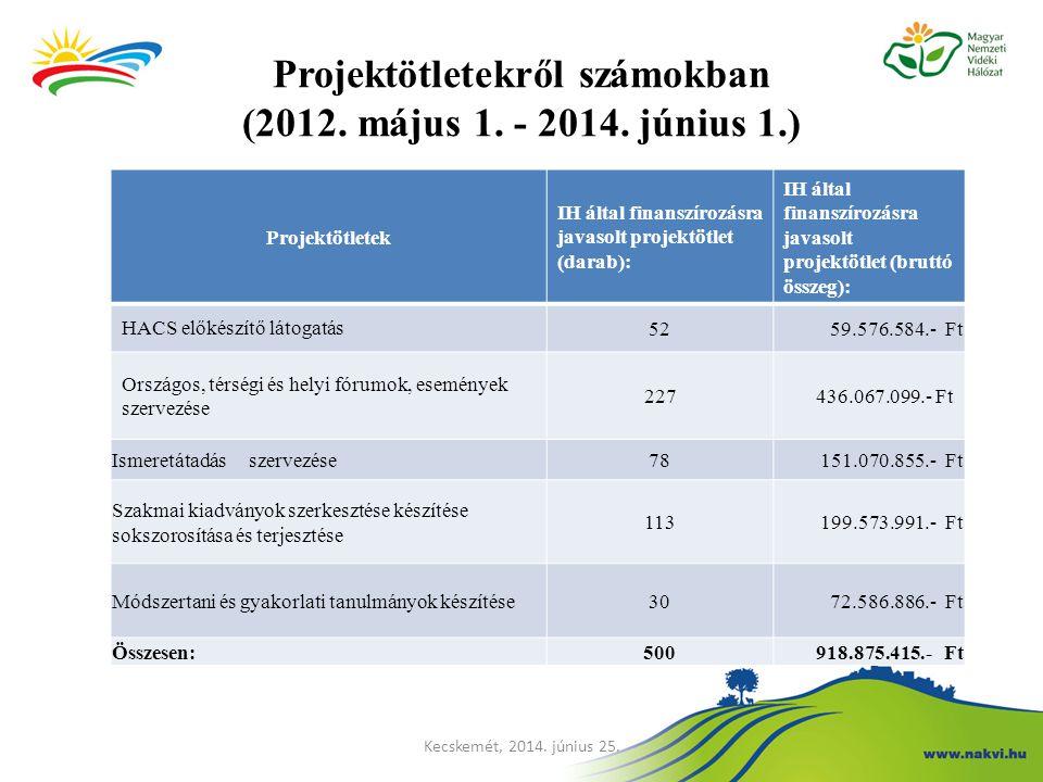 Projektötletekről számokban (2012. május 1. - 2014. június 1.)