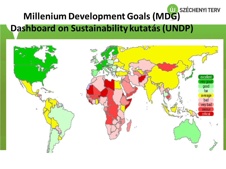 Millenium Development Goals (MDG) Dashboard on Sustainability kutatás (UNDP)
