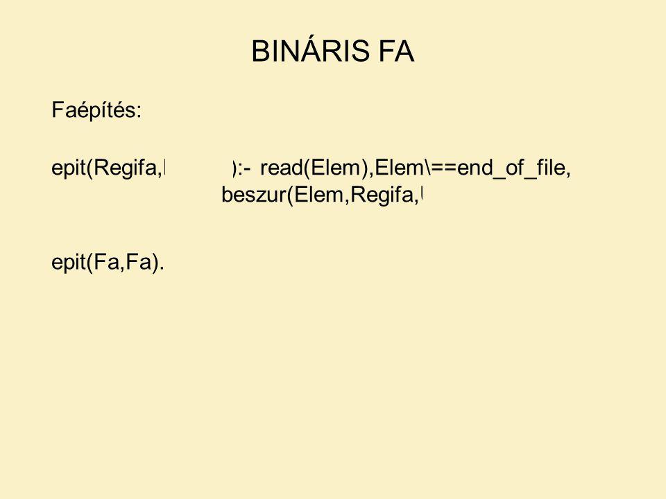 BINÁRIS FA Faépítés: epit(Regifa,Keszfa):- read(Elem),Elem\==end_of_file, beszur(Elem,Regifa,Ujfa),