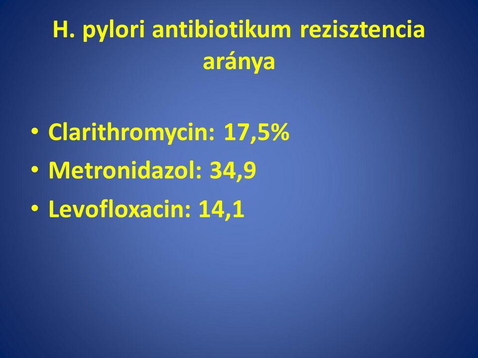 H. pylori antibiotikum rezisztencia aránya