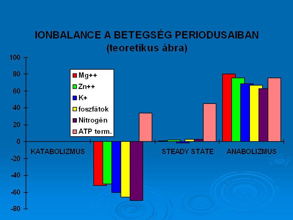 Balance vizsgálatok alapján a katabolizmus azzal jellemezhető, hogy a N-hez hasonlóan, az IC elektrolitoknak is negatív az egyensúlya a szervezetben. Ha megegyezik a szövetekbe felvett és leadott ionok mennyisége, akkor egyensúlyi állapotról (steady state) beszélünk, míg ha a felvett IC ionok mennyisége nagyobb mint a leadott, akkor pozitív egyensúlyról, anabolizmusról beszélünk. (vagyis az IC ionok mindenütt együtt változnak a N-nel).