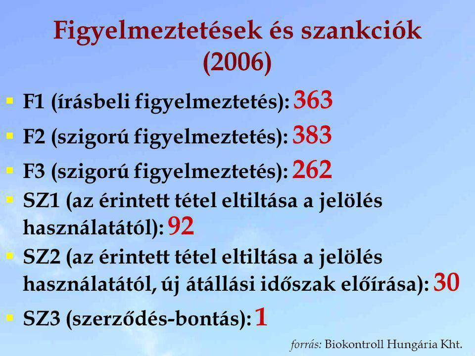 Figyelmeztetések és szankciók (2006)