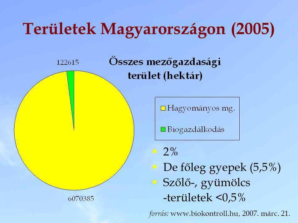 Területek Magyarországon (2005)