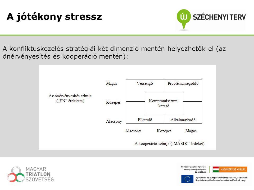 A jótékony stressz A konfliktuskezelés stratégiái két dimenzió mentén helyezhetők el (az önérvényesítés és kooperáció mentén):