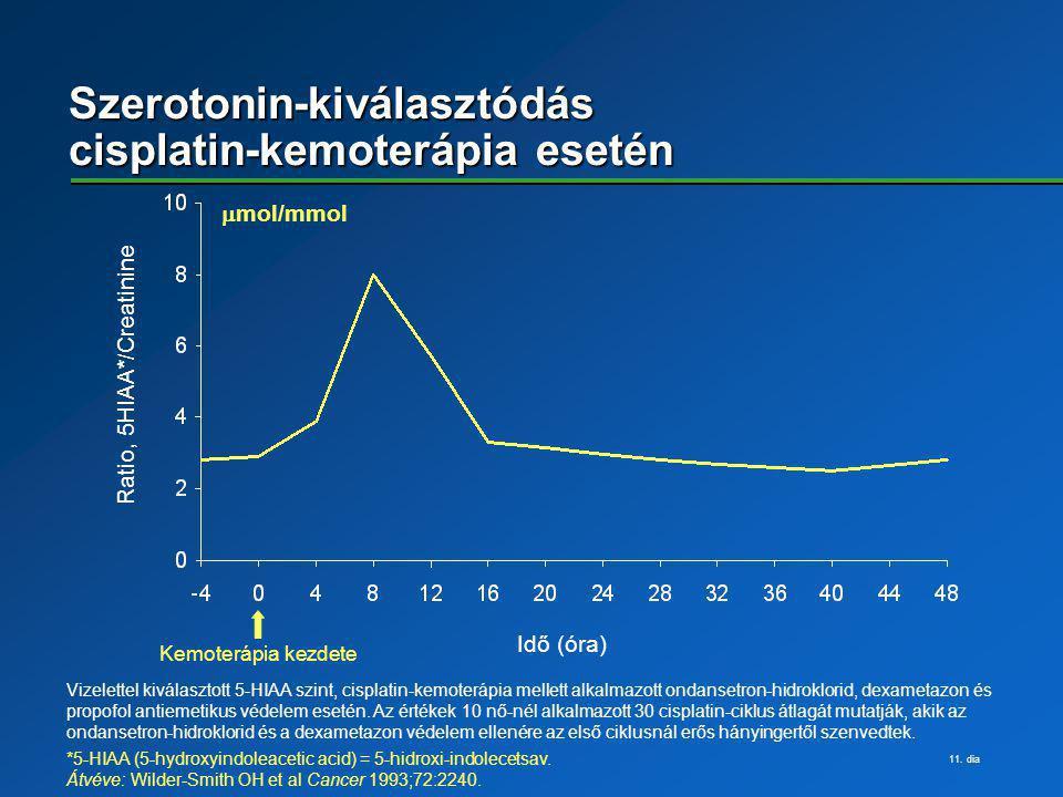 Szerotonin-kiválasztódás cisplatin-kemoterápia esetén
