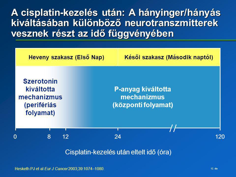A cisplatin-kezelés után: A hányinger/hányás kiváltásában különböző neurotranszmitterek vesznek részt az idő függvényében