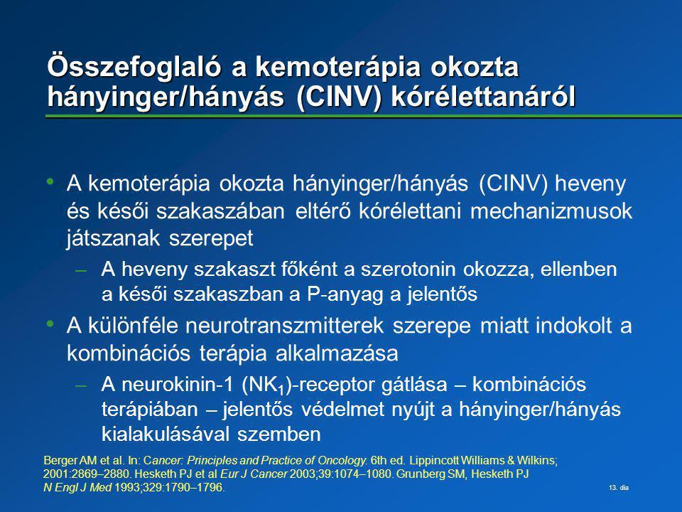 Összefoglaló a kemoterápia okozta hányinger/hányás (CINV) kórélettanáról