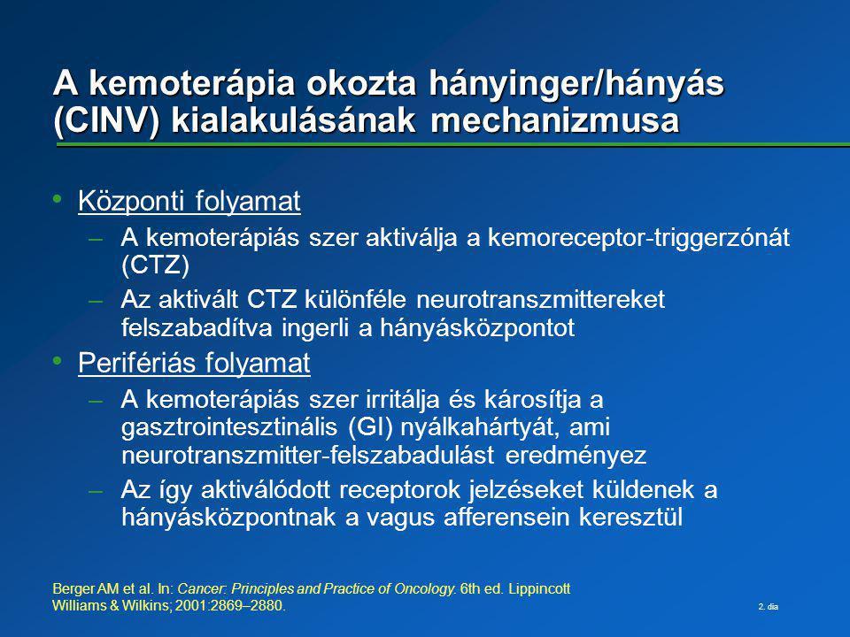 A kemoterápia okozta hányinger/hányás (CINV) kialakulásának mechanizmusa