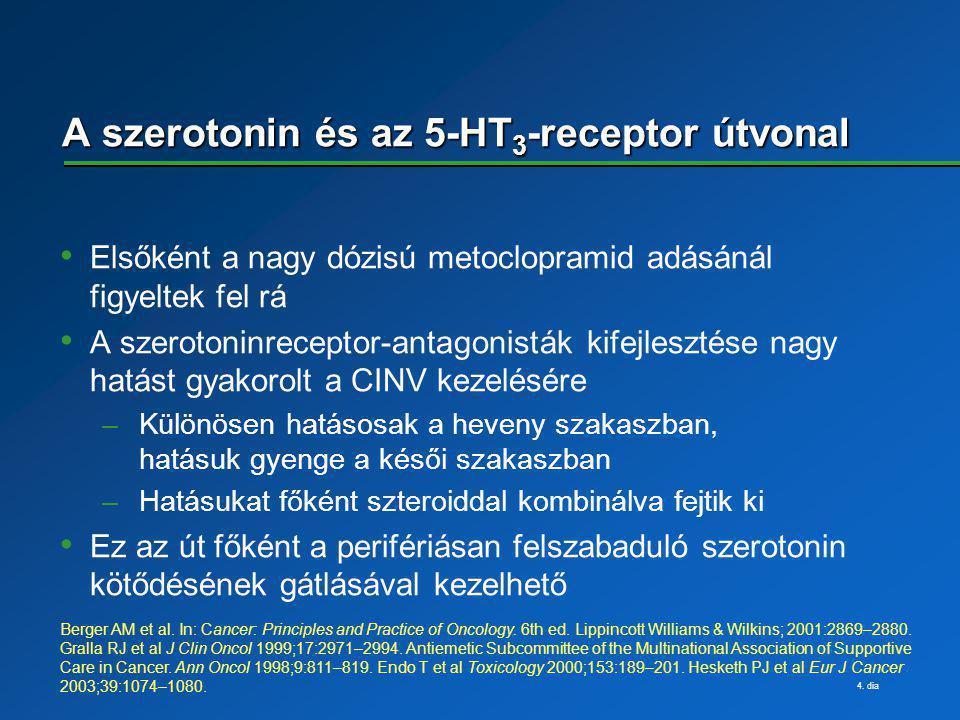 A szerotonin és az 5-HT3-receptor útvonal