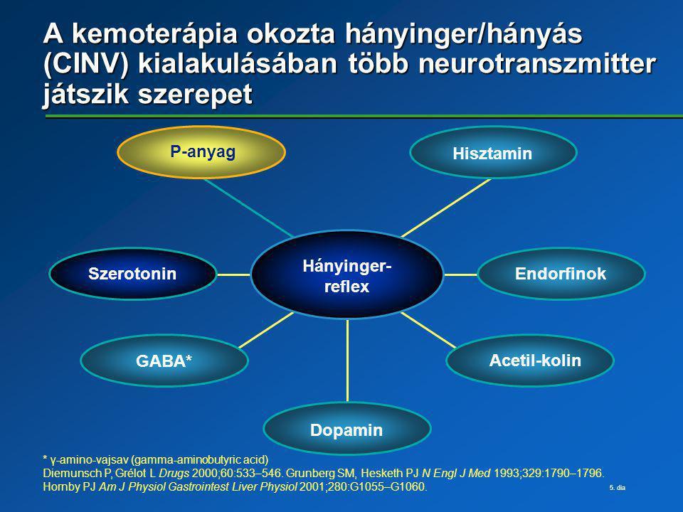 A kemoterápia okozta hányinger/hányás (CINV) kialakulásában több neurotranszmitter játszik szerepet