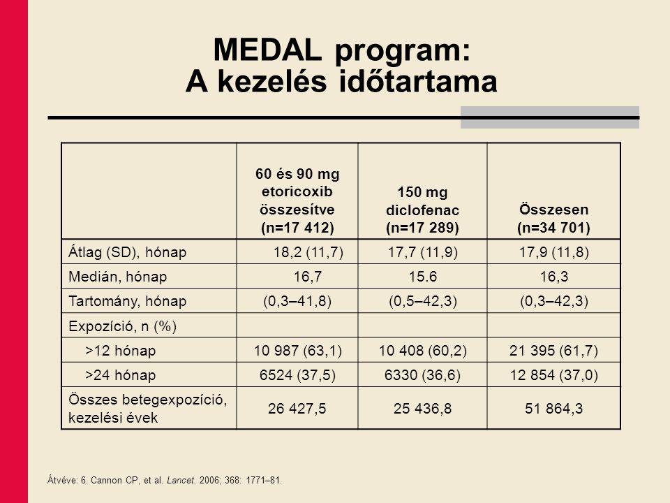 MEDAL program: A kezelés időtartama